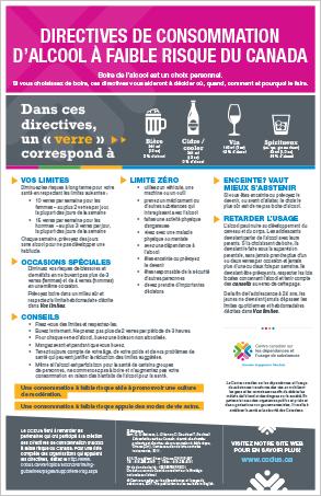 Directives de consommation d'alcool à faible risque du Canada [affiche]