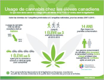 Usage de cannabis chez les élèves canadiens [infographie]