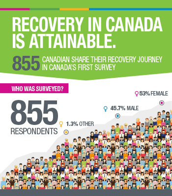 Recovery in Canada is Attainable [infographic]