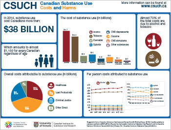 Canadian Substance Use Costs and Harms [infographic]