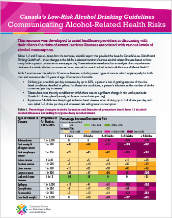 Communicating Alcohol-Related Health Risks: Canada's Low-Risk Alcohol Drinking Guidelines