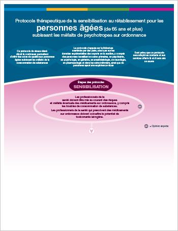 Protocole thérapeutique pour personnes âgées subissant les méfaits des médicaments d'ordonnance (version imprimable)