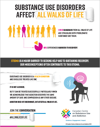 Substance use disorders affect all walks of life [fact sheet]