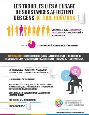 Les troubles liés à l'usage de substances affectent des gens de tous horizons [fiche de reseignements]