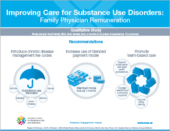 Improving Care for Substance Use Disorders: Family Physician Remuneration [infographic]