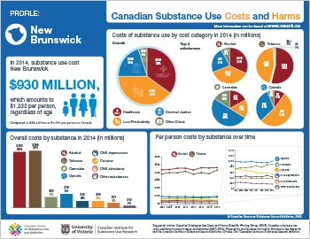 New Brunswick Substance Use Costs and Harms