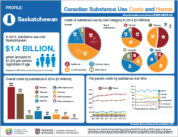 Saskatchewan Substance Use Costs and Harms