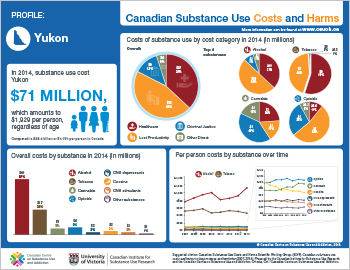 Yukon Substance Use Costs and Harms