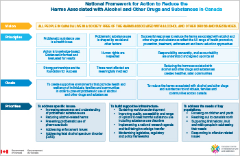 National Framework for Action to Reduce the Harms Associated with Alcohol and Other Drugs and Substances in Canada [Chart]