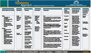 Systems Approach (Summary Table)