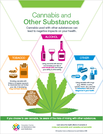 Cannabis and Other Substances [Infographic]