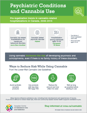Psychiatric Conditions and Cannabis Use [infographic]