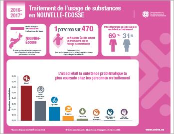 Traitement de l'usage de substances en Nouvelle-Écosse en 2016–2017 [infographie]