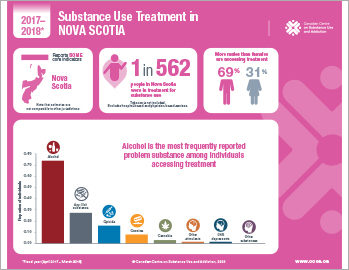 Substance Use Treatment in Nova Scotia 2017–2018 [infographic]