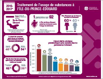 Traitement de l'usage de substances à l'Île-du-Prince-Édouard en 2016–2017 [infographie]
