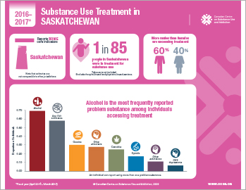 Substance Use Treatment in Saskatchewan 2016–2017 [infographic]
