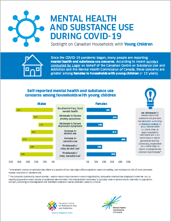 Mental Health and Substance Use During COVID-19: Spotlight on Canadian Households with Young Children [infographic]