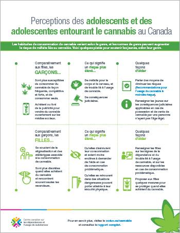 Perceptions des adolescents et des adolescentes entourant le cannabis au Canada [infographie]